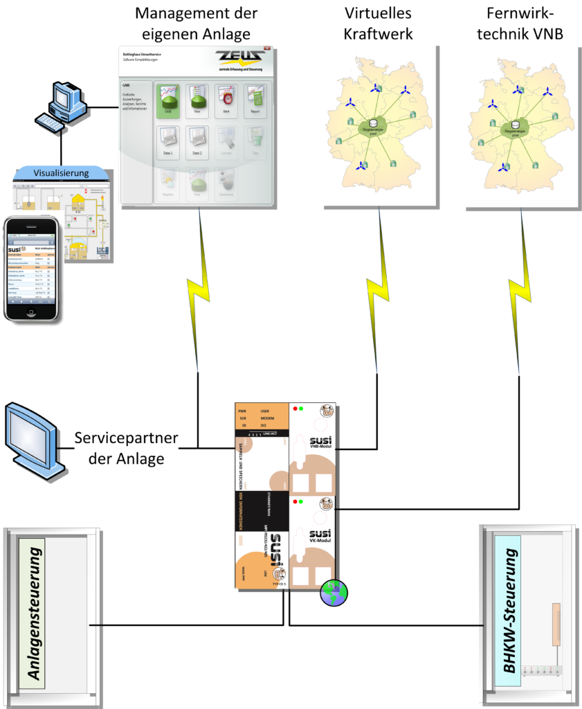 Functional diagram of a virtual power plant