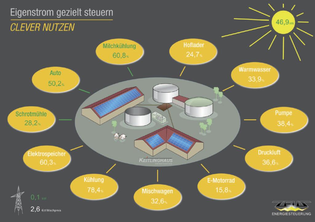 Grafische Darstellung des aktiven Lastenmanagements